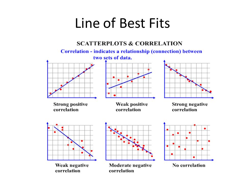Line Of Best Fit  Ppt Download