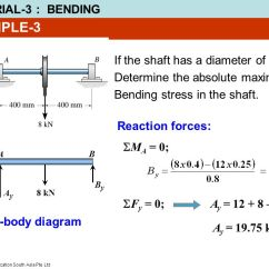 Draw The Shear And Bending Moment Diagrams For Beam Driving Lights Wiring Diagram Problem-1 Using Graphical Method, Shown ...