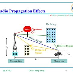 Surface Waves Diagram 2002 International 4300 Wiring Chapter 3 Mobile Radio Propagation - Ppt Video Online Download