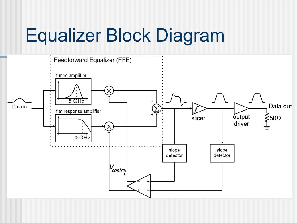 block diagram of zero forcing equalizer