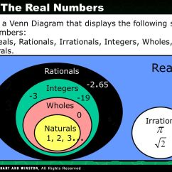 Irrational Number Diagram Fuel Gauge Sending Unit Wiring Rational And Numbers - Ppt Download