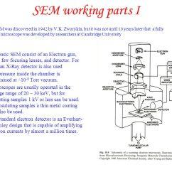 Basic Gun Diagram Toyota Soarer 1jz Wiring Scanning Capacitance Microscopy - Ppt Download
