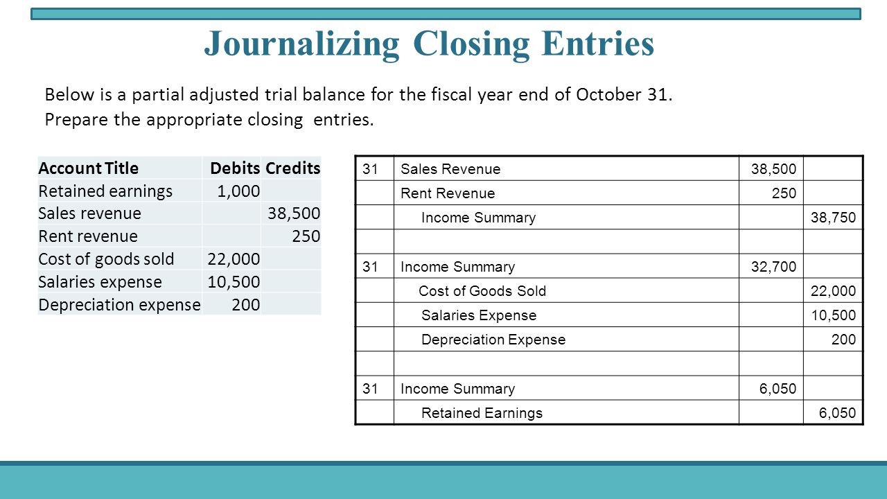 Closing Entries Examples
