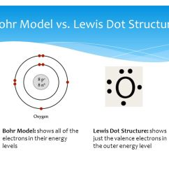 Cobalt Electron Dot Diagram Wiring Plug Nitrogen Lewis Stable Diagrams Activity 4 Chemical Bonds Ppt Download For Oxygen