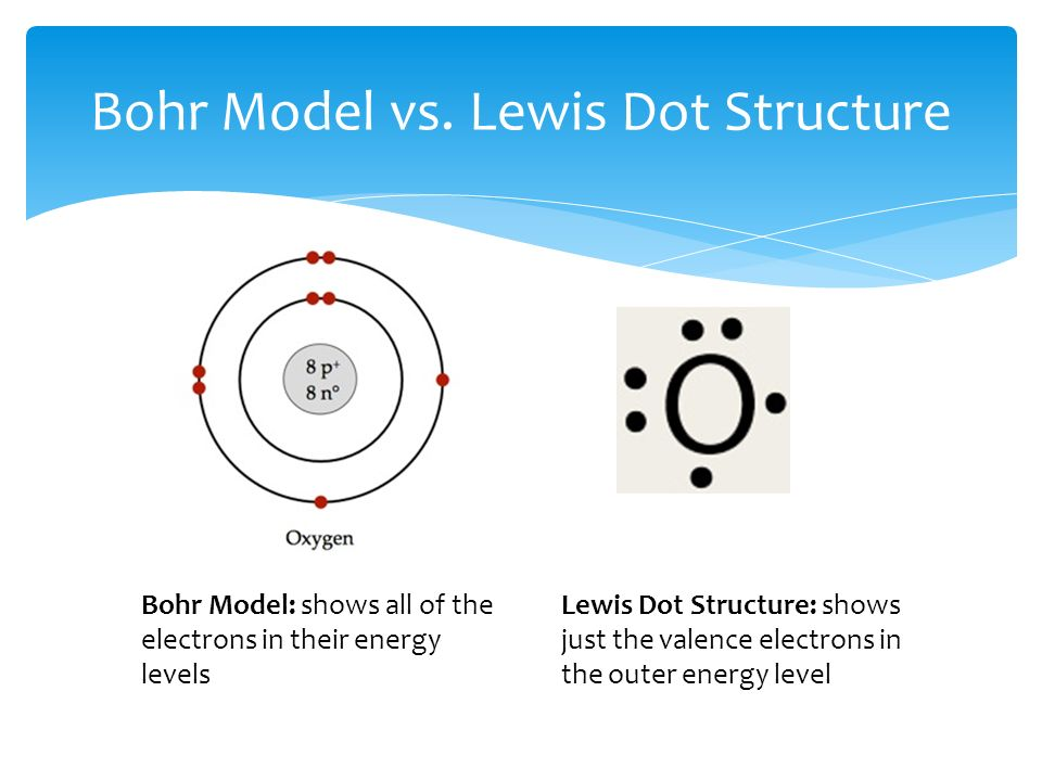 ionic bonding lewis dot diagram dodge dakota alternator wiring activity #4: chemical bonds - ppt download