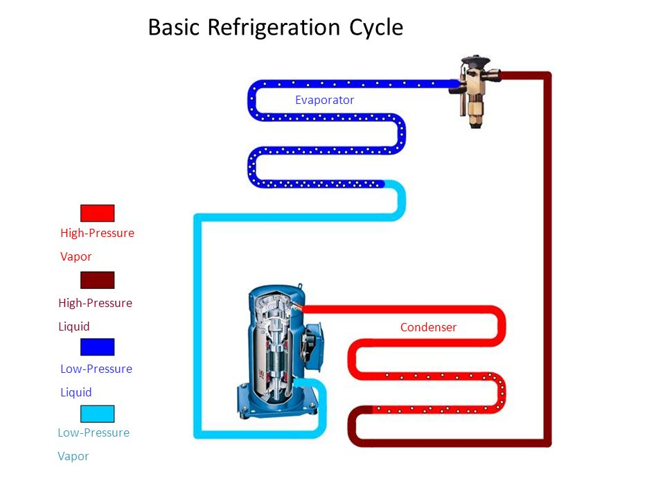 flow diagram refrigeration cycle transmission wiring pressure-enthalpy and the variable refrigerant - ppt download