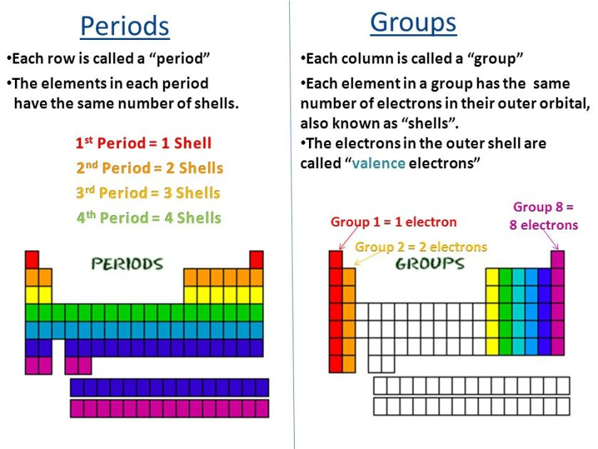 regions of the periodic table study guide
