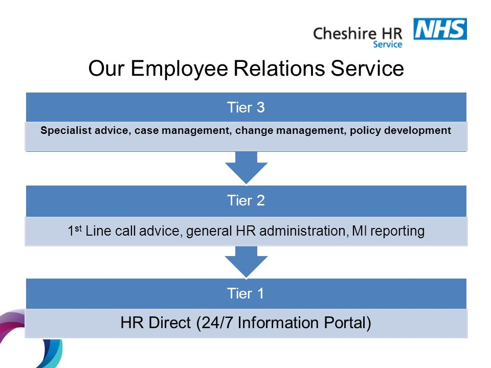 New Models of HR Sally Campbell Jane Haire Cheshire HR