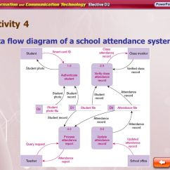 Data Flow Diagram And Context 2016 F150 Headlight Switch Wiring Activity 4 Of A School Attendance System - Ppt Video Online Download