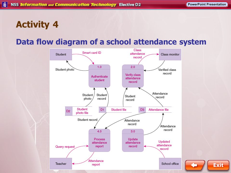 data flow diagram context vw golf 3 wiring activity 4 of a school attendance system - ppt video online download