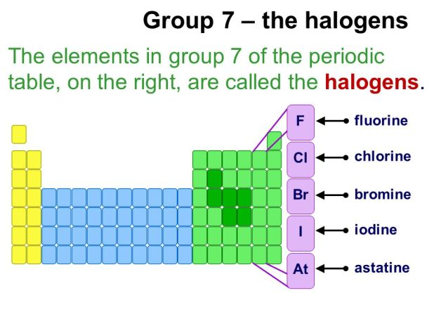Topic 01 the periodic table igcse chemistry periodic table group 7 similarities brokeasshome urtaz Choice Image