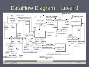 DataFlow Diagram – Level 0  ppt video online download