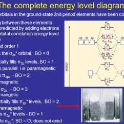 Molecular Orbital Energy Diagram For F2 1999 Toyota Camry Fuse Box Chapter 10 Bonding And Structure: Hybridization Orbitals Atoms ...