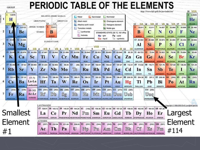 Periodic table largest element periodic diagrams science for 114 element periodic table