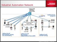 Selecting a Network Topology for Reliable Machine Control ...