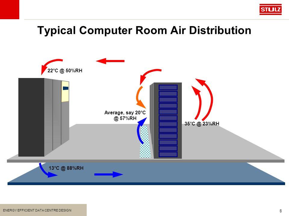 Energy Efficient Data Centre Design  ppt video online download