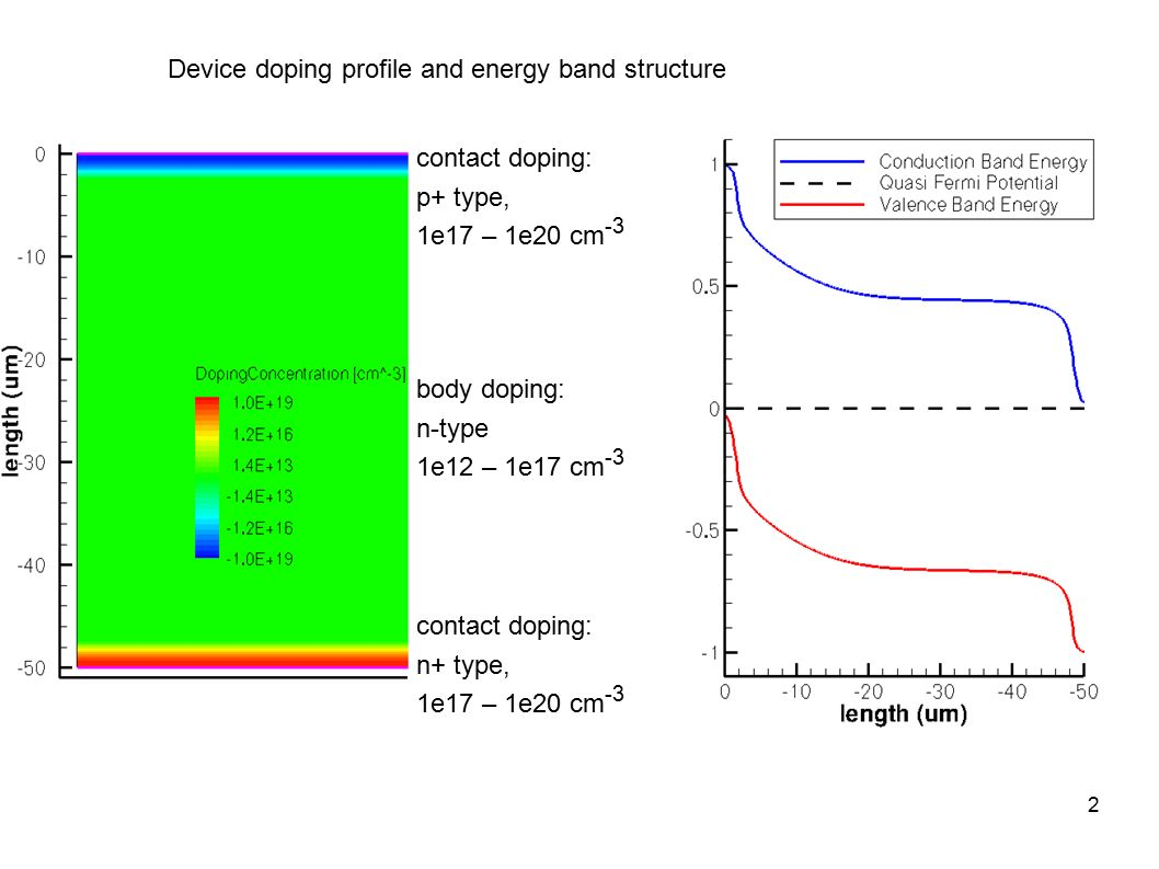 energy band diagram of insulator problem solving p n diode cv characteristics changes at various
