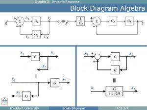 Chapter 3 Dynamic Response The Block Diagram Block diagram
