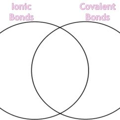 Venn Diagram Of Ionic And Covalent Bonds Tow Hitch Wiring Metallic