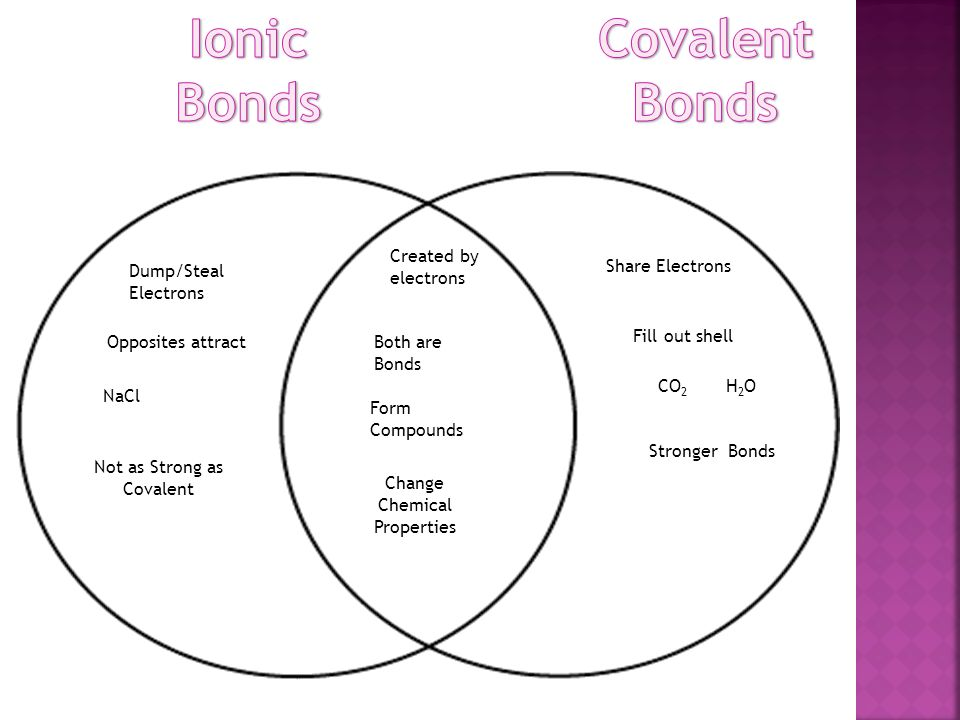 venn diagram of ionic and covalent bonds redarc dual battery system wiring metallic