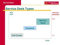 Itil Service Desk Types | Desk Design Ideas