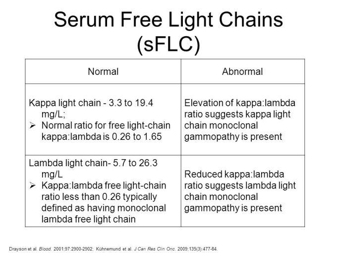 Immunoglobulin Free Light Chains Serum Cpt Code
