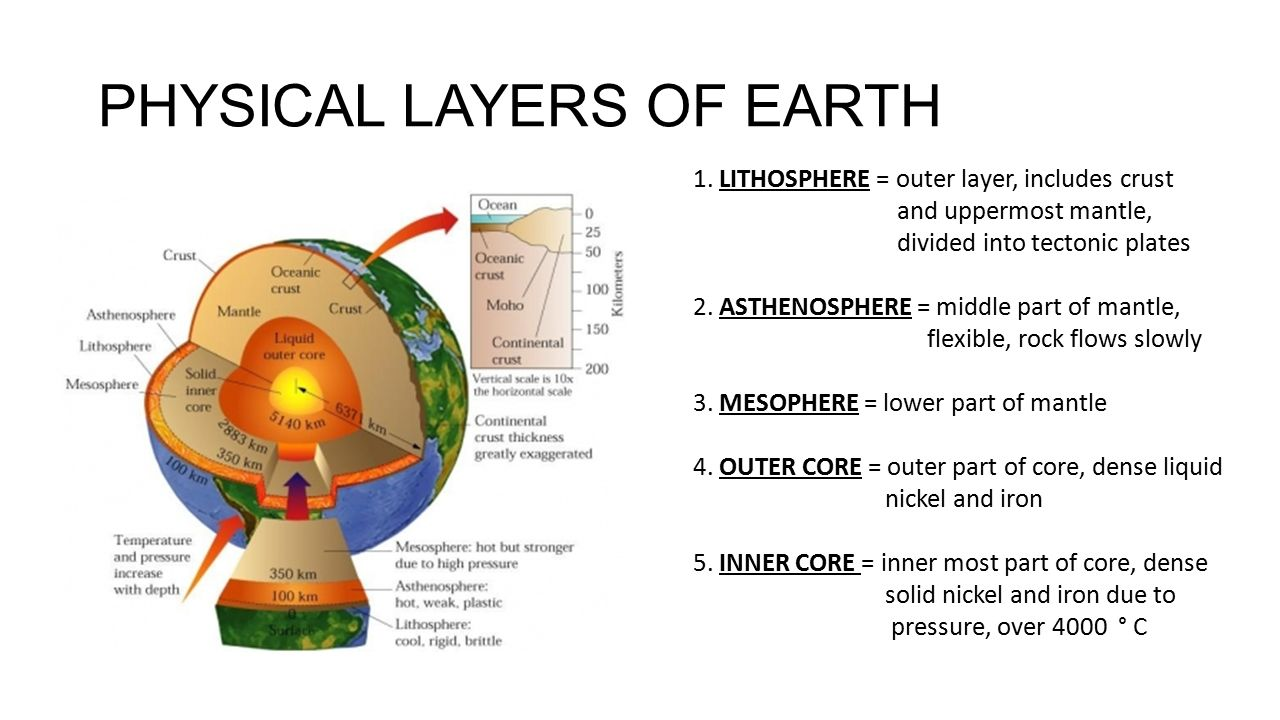 Physical Layer Earth Layers Diagram