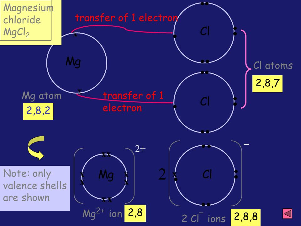 electron dot diagram magnesium shovelhead chopper wiring dot-and-cross - ppt video online download