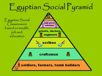 Egypt Social Class