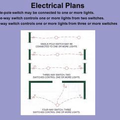 Electrical Wiring Diagram Symbols Ppt Bohr Worksheet Plan Manual Guide
