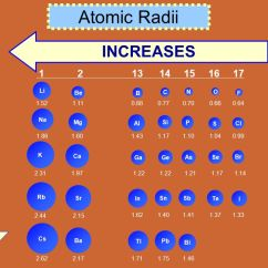 Periodic Elements Diagram Volvo 740 Wiring 1986 Trends Atomic Size Ionization Energy Electron Affinity - Ppt Video Online Download