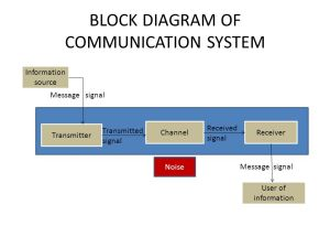 COMMUNICATION SYSTEMS (5marks)  ppt video online download