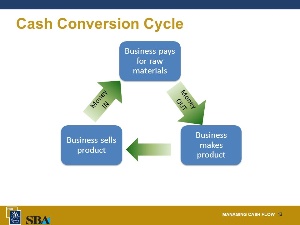 cash conversion cycle diagram skeletal system anterior view managing flow. - ppt download