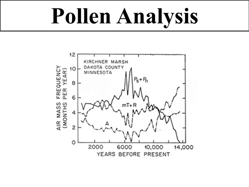 Pollen Analysis Correlate Quaternary stratigraphic units