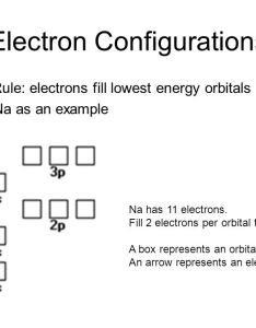 Atomic electronic structure ppt video online download rh slideplayer com electron configuration orbital diagram arrow also box na introduction to electrical jillkamil