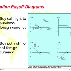 Knock In Option Payoff Diagram Mercedes Sl Wiring Foreign Exchange Options - Ppt Video Online Download