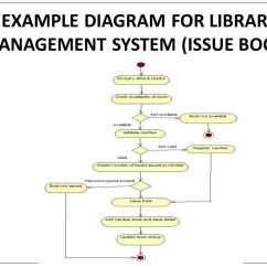 Activity Diagram For Library Management System In Uml Badland Winches 5000 Lb Wiring Cs Object Oriented Analysis And Design - Ppt Video Online Download