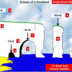 Caves Arches Stacks And Stumps Diagram Ring Doorbell For Sale Lesson 3 Headlands, Cracks, Caves, - Ppt Download