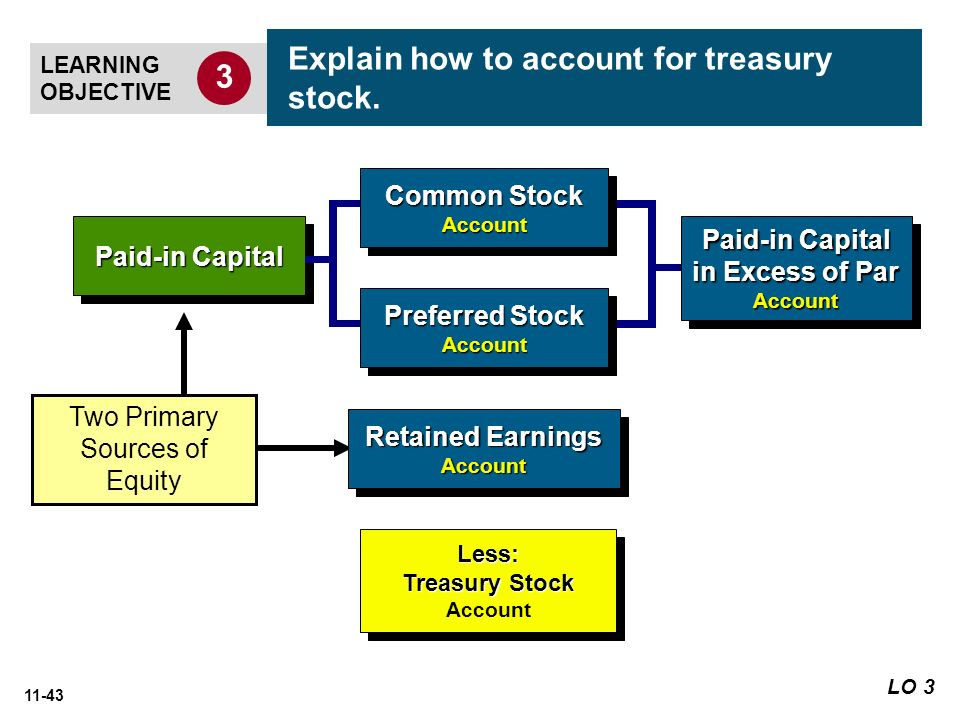 CH 13 L0 3 Explain how to account for treasury stock