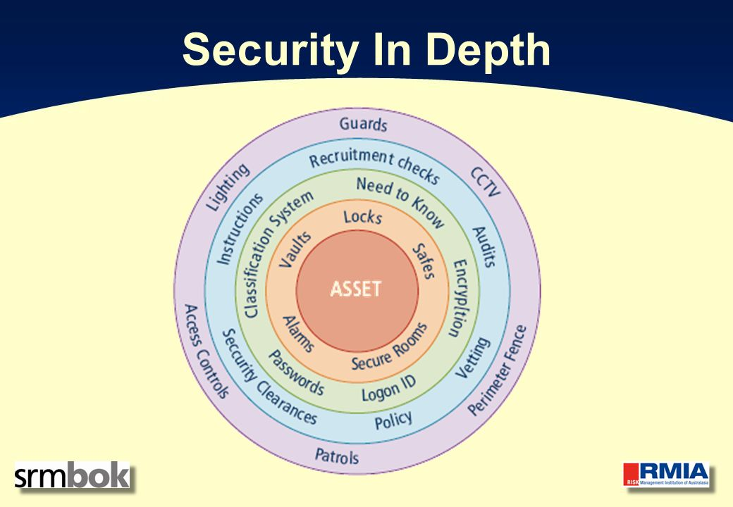 Travel Security Training