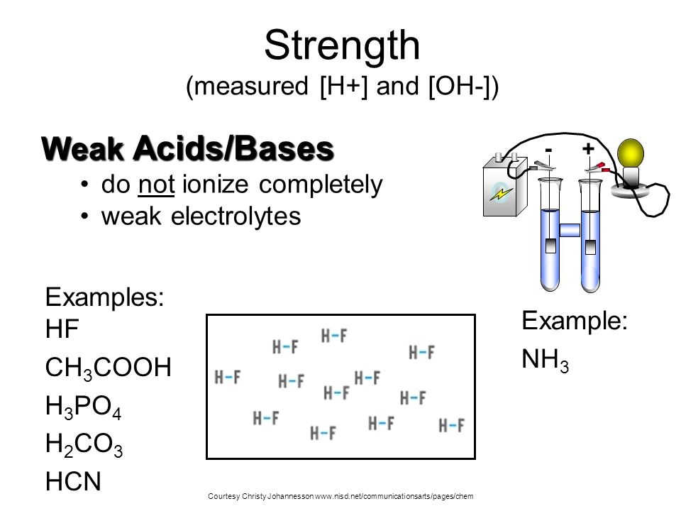 Acids and Bases Special kinds of aqueous solutions