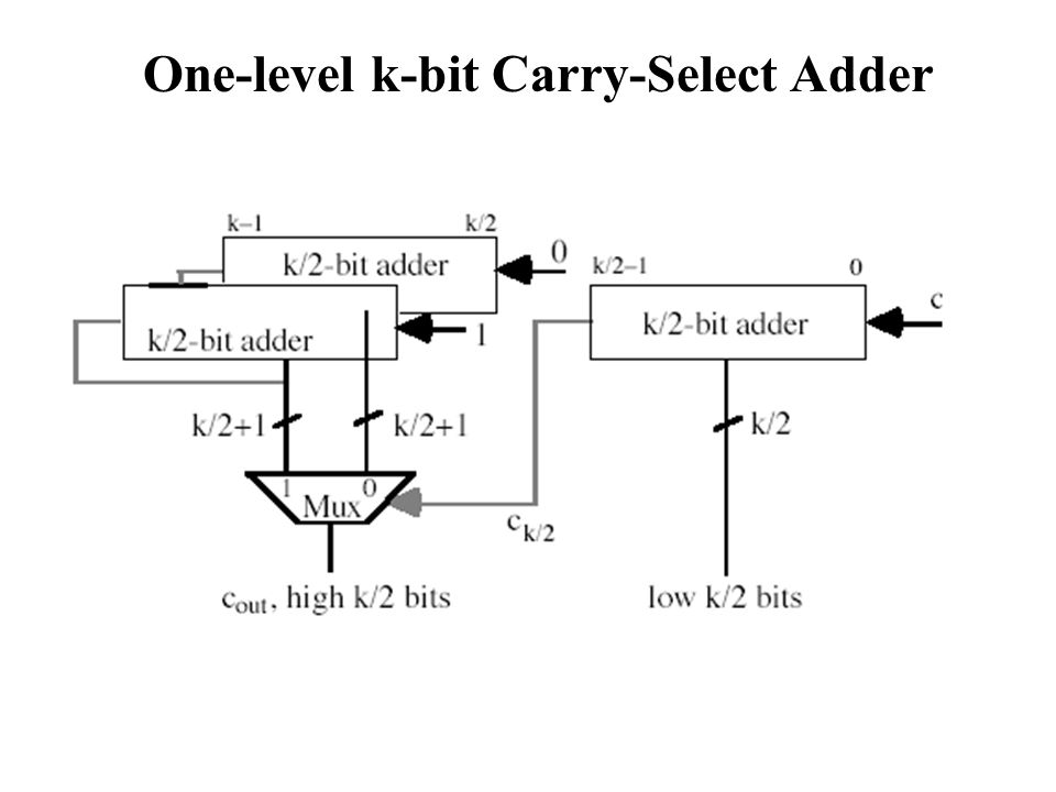 Conditional-Sum Adders Parallel Prefix Network Adders