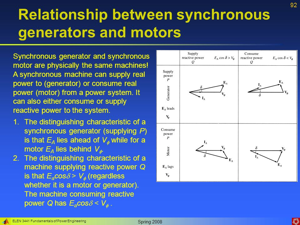 Construction For Deriving Capability Curve Of Synchronous Generator