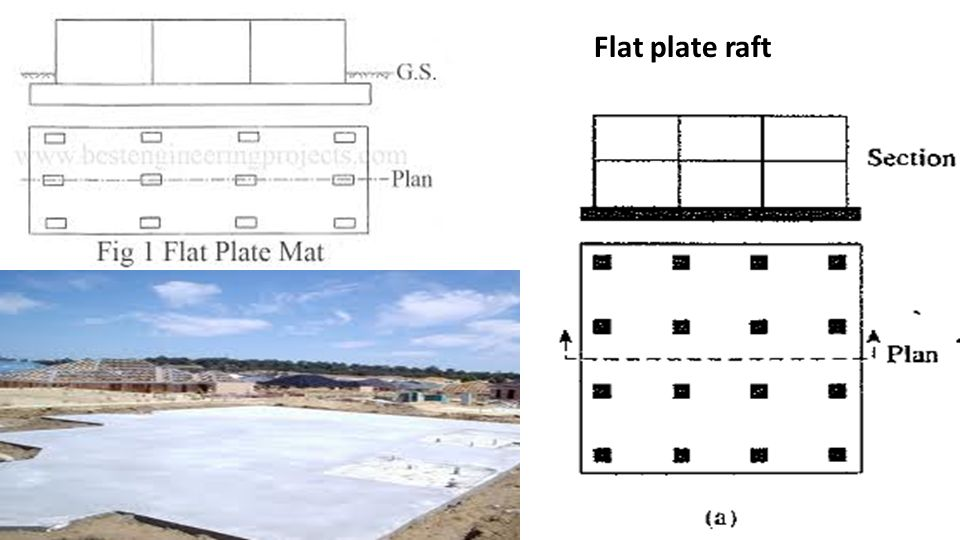 Image result for Flat Plate Mat