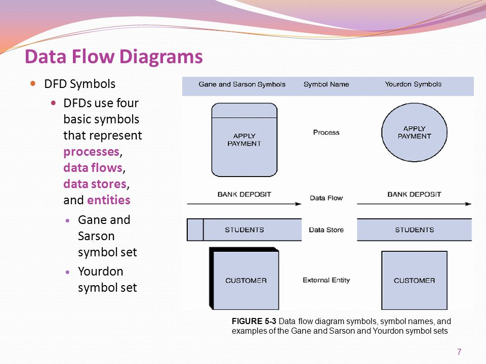 what is data flow diagram in system analysis and design orbital frontal dorsal lateral brain parts of the insula systems 8th edition - ppt video online download
