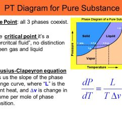 Pvt Phase Diagram Security Camera Wire Color Category: Thermodynamics - Ppt Video Online Download