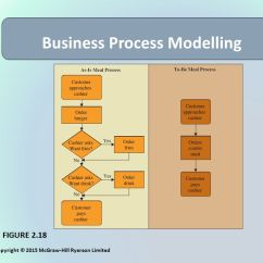 Funny Bar Diagram 1998 Honda Accord Wiring Decisions & Processes: Value-driven Business - Ppt Download