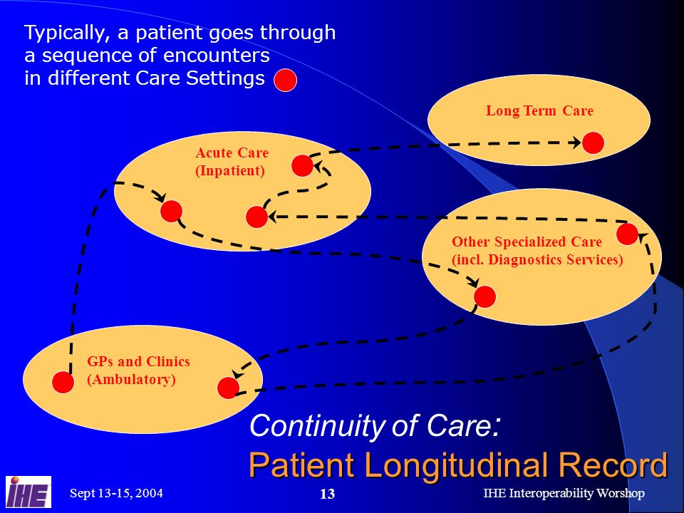 Image result for longitudinal patient care