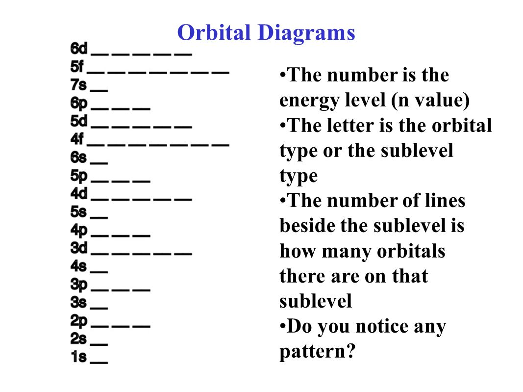 what is the orbital diagram s10 ecm wiring electron diagrams ppt video online download