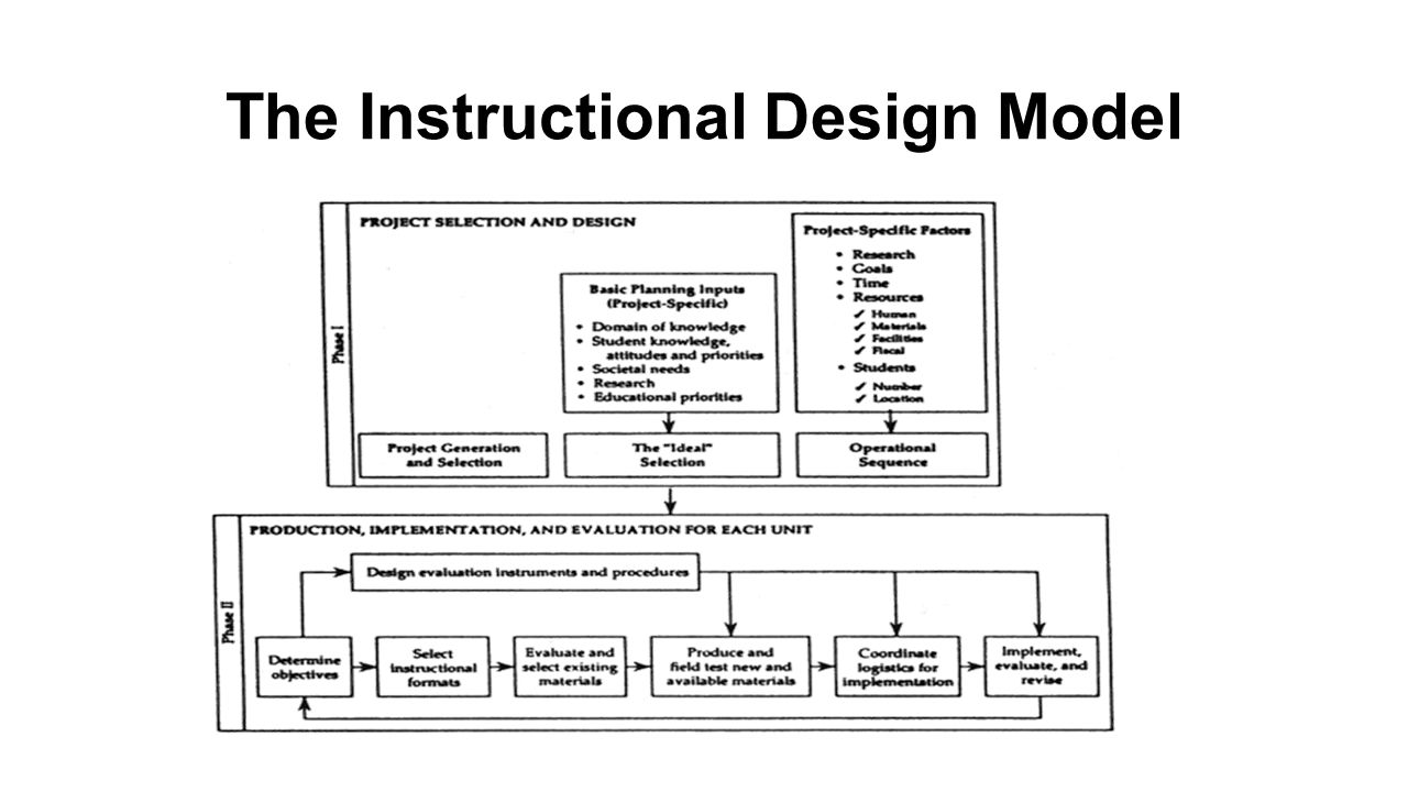 Diamond Model A systems oriented Instructional Design